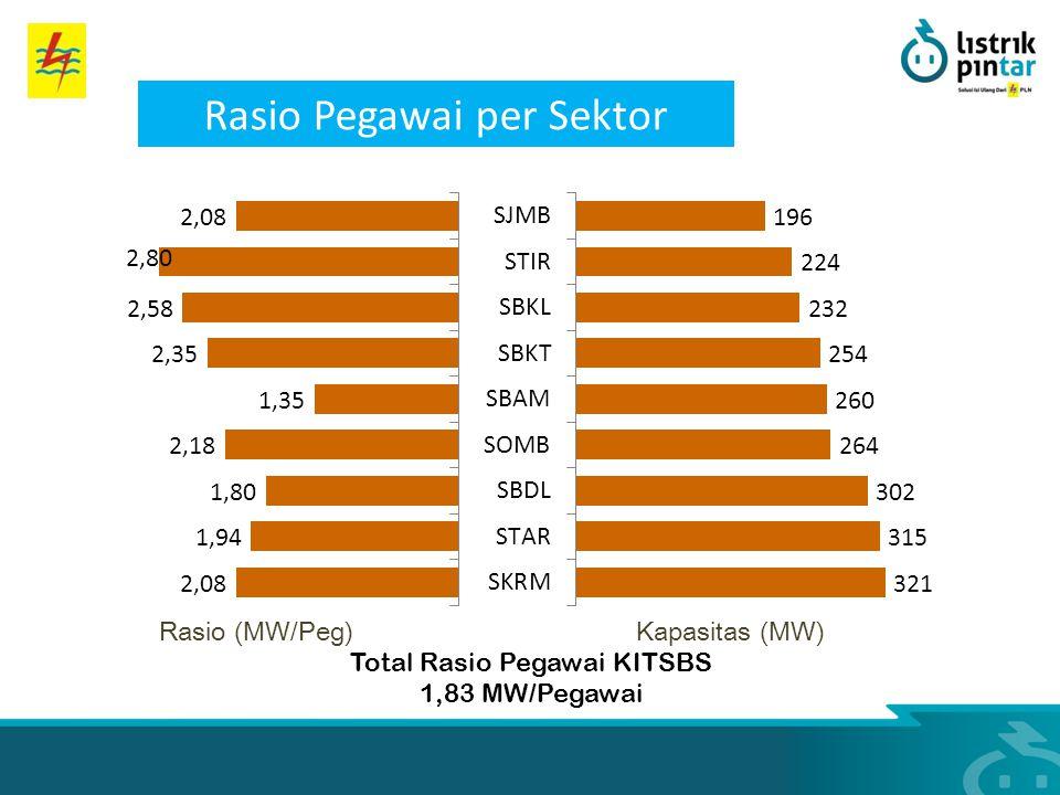 Kapasitas (MW)Rasio (MW/Peg) Total Rasio Pegawai KITSBS 1,83 MW/Pegawai Rasio Pegawai per Sektor