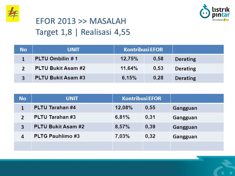 NoUNITKontribusi EFOR 1 PLTU Ombilin # 112,75%0,58 Derating 2 PLTU Bukit Asam #211,64%0,53 Derating 3 PLTU Bukit Asam #36,15%0,28 Derating NoUNITKontr