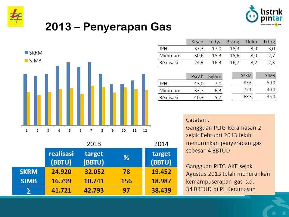 2013 – Penyerapan Gas Catatan : Gangguan PLTG Keramasan 2 sejak Februari 2013 telah menurunkan penyerapan gas sebesar 4 BBTUD Gangguan PLTG AKE sejak