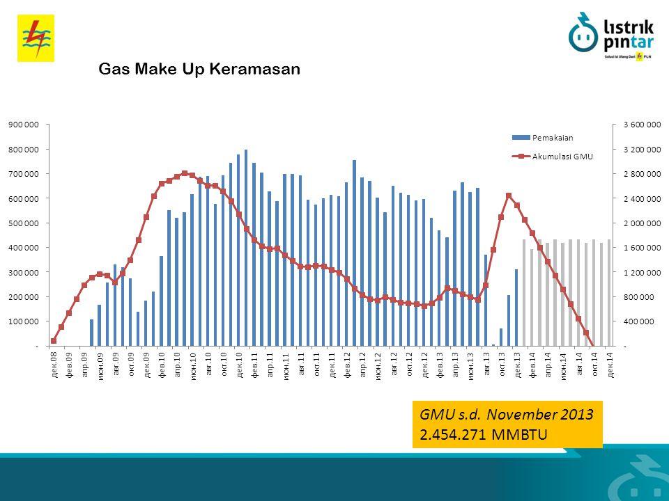 Gas Make Up Keramasan GMU s.d. November 2013 2.454.271 MMBTU