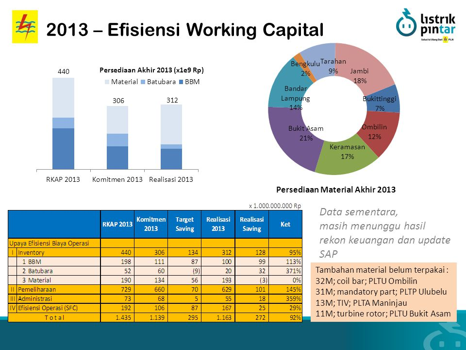 2013 – Efisiensi Working Capital Tambahan material belum terpakai : 32M; coil bar; PLTU Ombilin 31M; mandatory part; PLTP Ulubelu 13M; TIV; PLTA Manin
