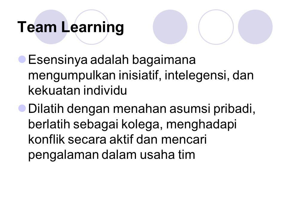 Team Learning Esensinya adalah bagaimana mengumpulkan inisiatif, intelegensi, dan kekuatan individu Dilatih dengan menahan asumsi pribadi, berlatih se