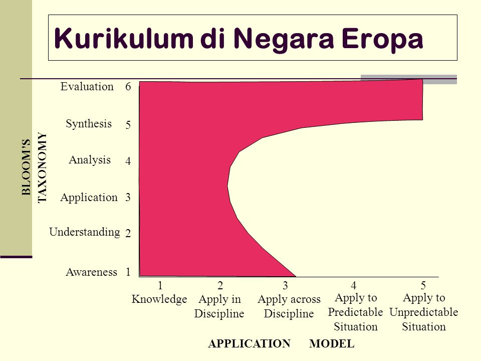 Kurikulum di Negara Eropa 1 2 3 4 5 6 BLOOM'S TAXONOMY Evaluation Synthesis Analysis Application Understanding Knowledge 12 Awareness Apply in Discipl