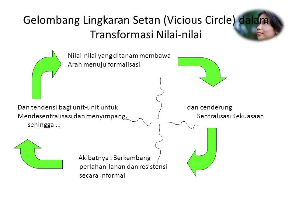Gelombang Lingkaran Setan (Vicious Circle) dalam Transformasi Nilai-nilai Nilai-nilai yang ditanam membawa Arah menuju formalisasi Dan tendensi bagi u