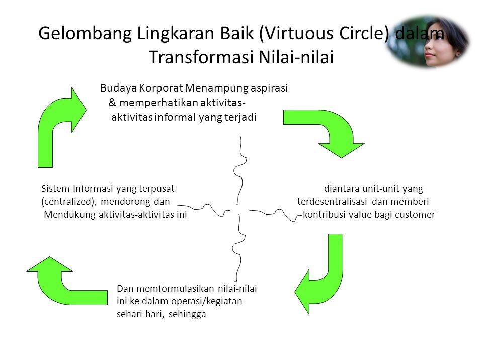 Gelombang Lingkaran Baik (Virtuous Circle) dalam Transformasi Nilai-nilai Budaya Korporat Menampung aspirasi & memperhatikan aktivitas- aktivitas info