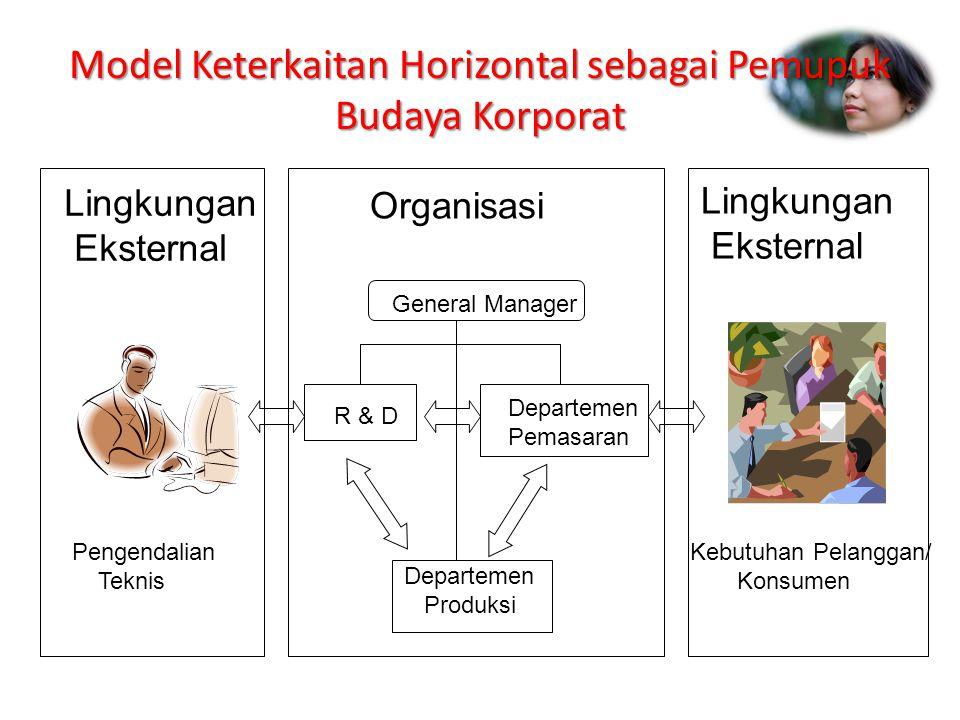 Model Keterkaitan Horizontal sebagai Pemupuk Budaya Korporat Lingkungan Eksternal Lingkungan Eksternal Organisasi General Manager R & D Departemen Pem