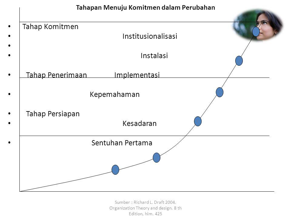 Sumber : Richard L. Draft 2004. Organization Theory and design. 8 th Edition, hlm. 425 Tahapan Menuju Komitmen dalam Perubahan Tahap Komitmen Institus