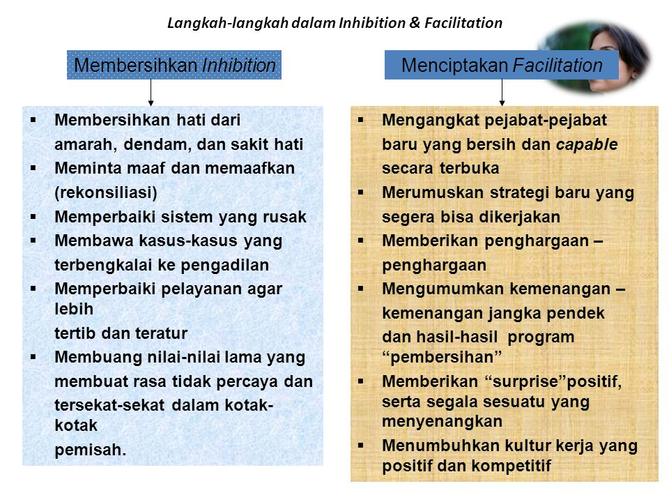 Langkah-langkah dalam Inhibition & Facilitation Membersihkan InhibitionMenciptakan Facilitation  Membersihkan hati dari amarah, dendam, dan sakit hat
