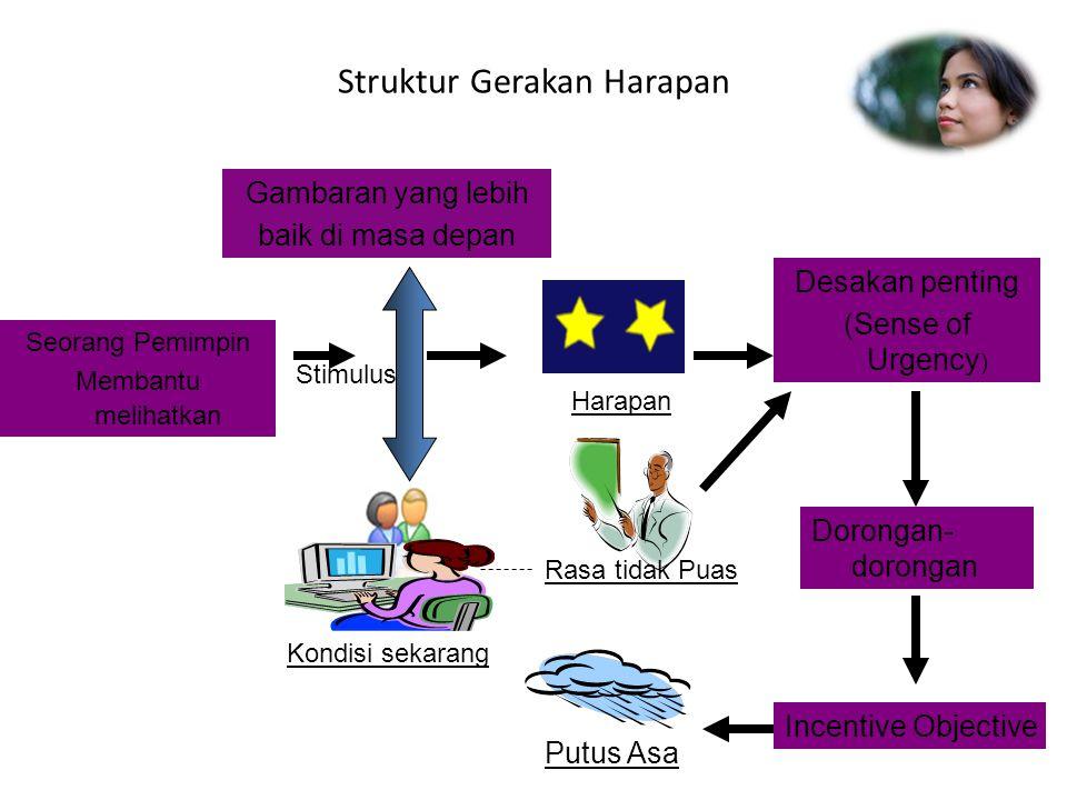 Struktur Gerakan Harapan Gambaran yang lebih baik di masa depan Seorang Pemimpin Membantu melihatkan Desakan penting (Sense of Urgency ) Dorongan- dor