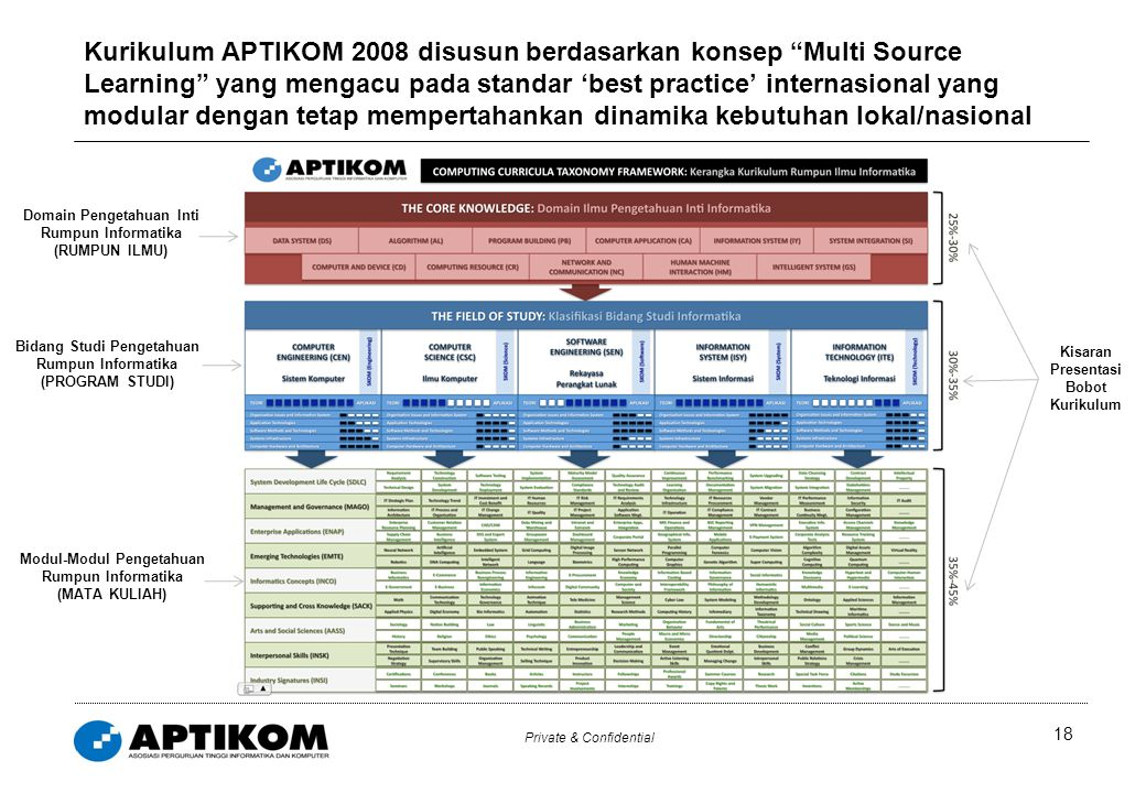 """Private & Confidential 18 Kurikulum APTIKOM 2008 disusun berdasarkan konsep """"Multi Source Learning"""" yang mengacu pada standar 'best practice' internas"""
