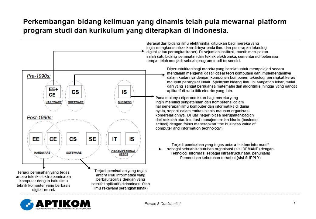 Private & Confidential 7 Perkembangan bidang keilmuan yang dinamis telah pula mewarnai platform program studi dan kurikulum yang diterapkan di Indones