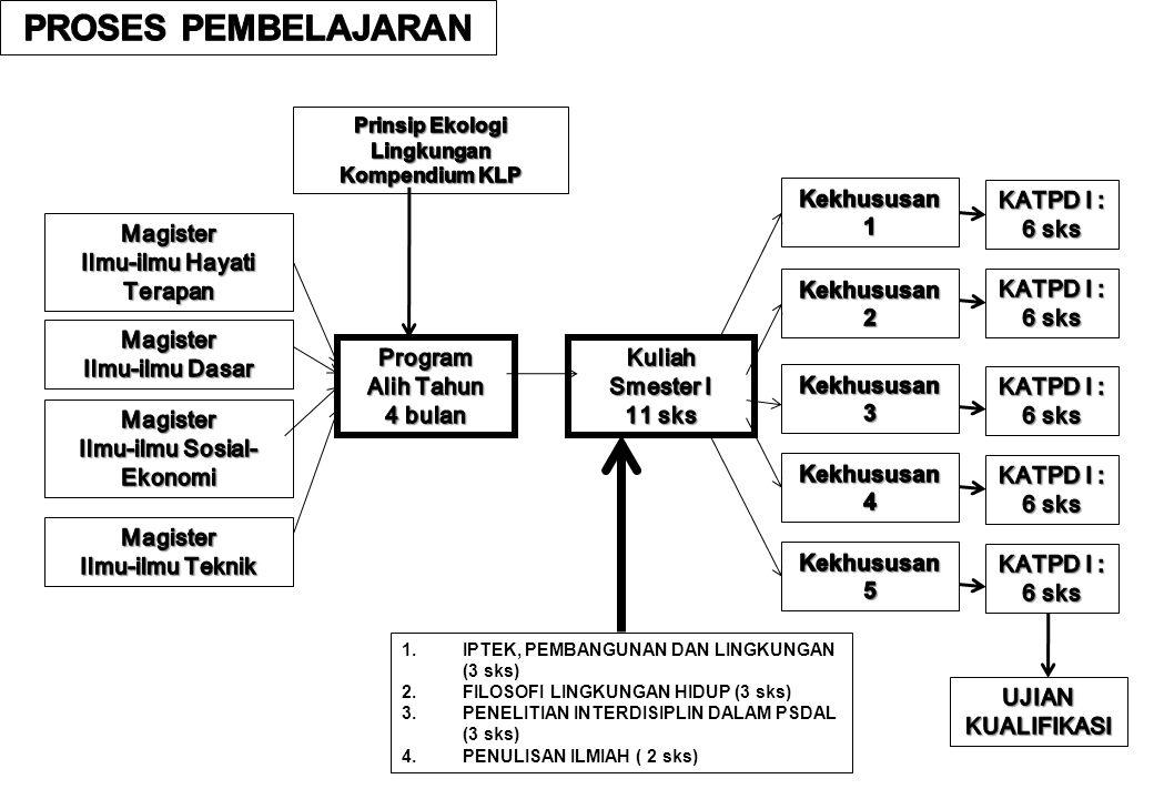 1.IPTEK, PEMBANGUNAN DAN LINGKUNGAN (3 sks) 2.FILOSOFI LINGKUNGAN HIDUP (3 sks) 3.PENELITIAN INTERDISIPLIN DALAM PSDAL (3 sks) 4.PENULISAN ILMIAH ( 2