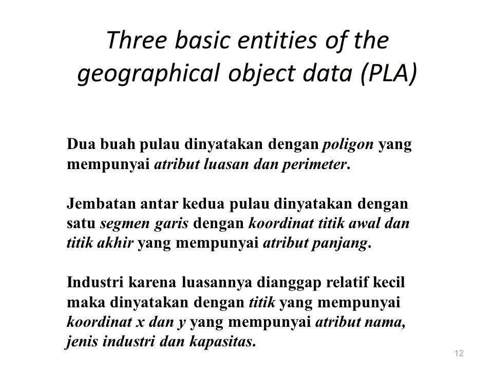 12 Three basic entities of the geographical object data (PLA) Dua buah pulau dinyatakan dengan poligon yang mempunyai atribut luasan dan perimeter. Je