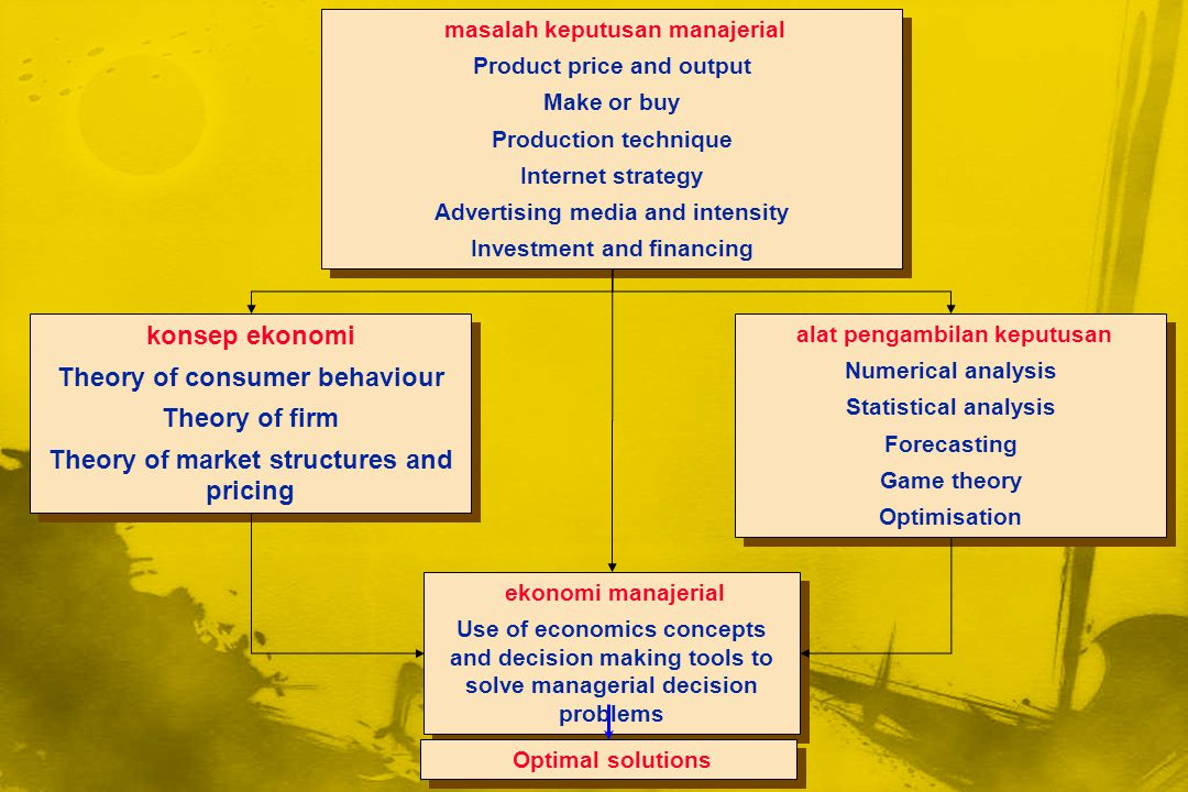 masalah keputusan manajerial Product price and output Make or buy Production technique Internet strategy Advertising media and intensity Investment an