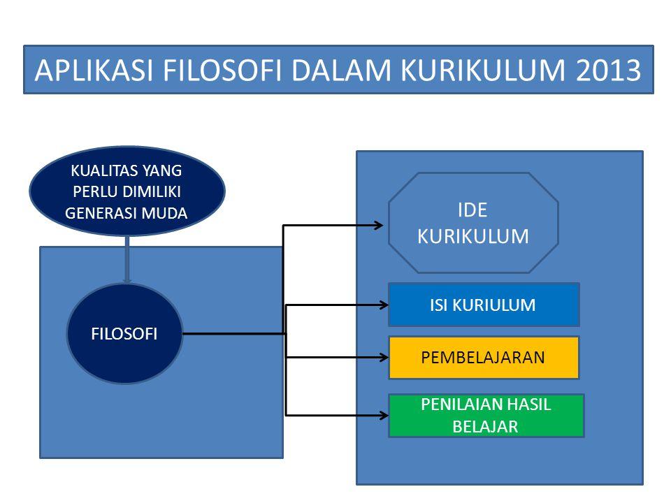 FILOSOFI APLIKASI FILOSOFI DALAM KURIKULUM 2013 KUALITAS YANG PERLU DIMILIKI GENERASI MUDA IDE KURIKULUM -COMPETENCY-BASED CURRICULUM -BERDASARKAN STANDARD-BASED -BERAKAR PADA BUDAYA -MEMPERSIAPKAN UNTUK KEHIDUPAN MASA KINI DAN MASA DEPAN -MENEKANKAN PADA KESEIMBANGAN ANTARA SOFT SKILLS DAN HARD SKILLS -SEKOLAH TAK TERPISAH DARI MASYARAKAT