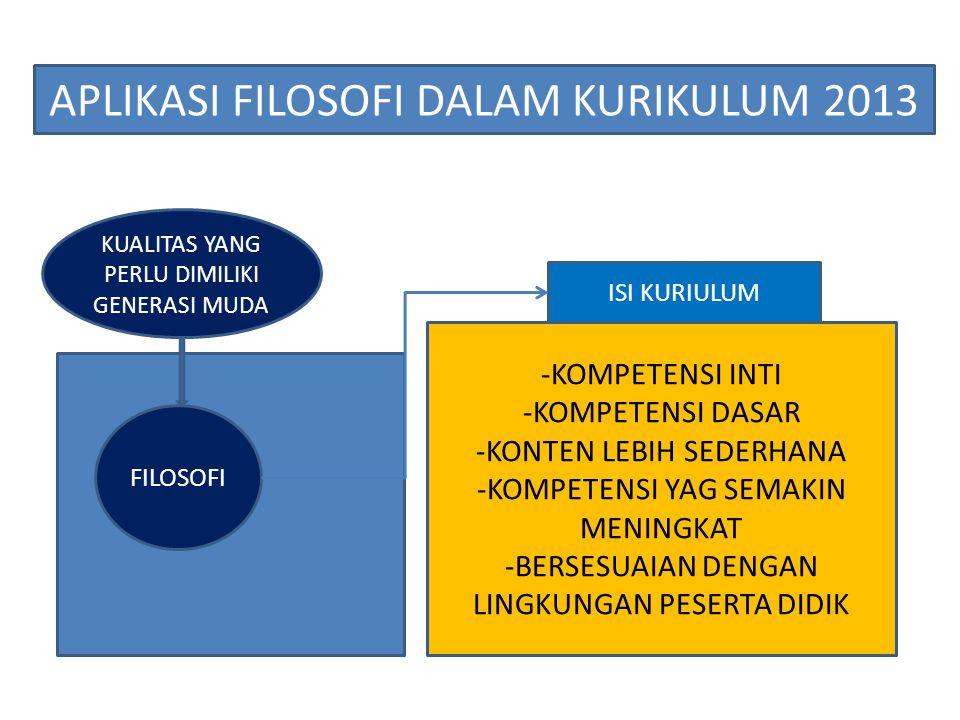 FILOSOFI APLIKASI FILOSOFI DALAM KURIKULUM 2013 KUALITAS YANG PERLU DIMILIKI GENERASI MUDA PEMBELAJARAN -PEMBELAJARAN LANGSUNG DAN TIDAK LANGSUNG -MENAKNKAN PADA APLIKASI -TERKAIT DENGAN KEHIDUPAN -MENGEMBANGKAN KEMAMPUAN MENGAMATI, MENANYA, MENGUMPULKAN INFORMASI, MENGOLAH, MENGKOMUNIKASIKAN TEMUAN --MENEKANKAN PADA KEMAMPUAN BERPIKIR KRITIS, KREATIF, DAN PRODUKTIF --MENGEMBANGKAN KEMAMPUAN BELAJAR