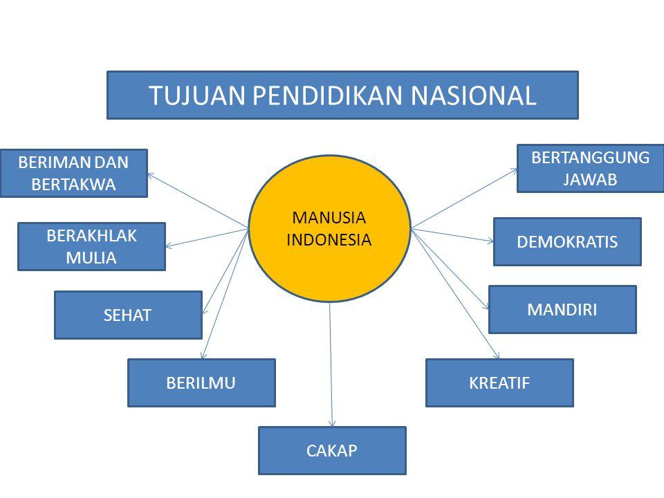 BERIMAN DAN BERTAKWA BERAKHLAK MULIA SEHAT BERILMU CAKAP MANDIRI KREATIF DEMOKRATIS BERTANGGUNG JAWAB MANUSIA INDONESIA
