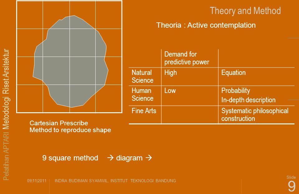 Pelatihan APTARI Metodologi Riset Arsitektur 09|11|2011INDRA BUDIMAN SYAMWIL, INSTITUT TEKNOLOGI BANDUNG Slide 9 Theory and Method Theoria : Active co