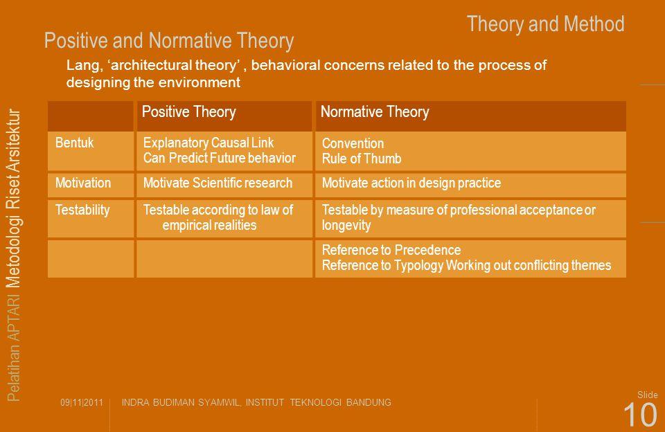 Pelatihan APTARI Metodologi Riset Arsitektur 09|11|2011INDRA BUDIMAN SYAMWIL, INSTITUT TEKNOLOGI BANDUNG Slide 10 Theory and Method Positive and Norma