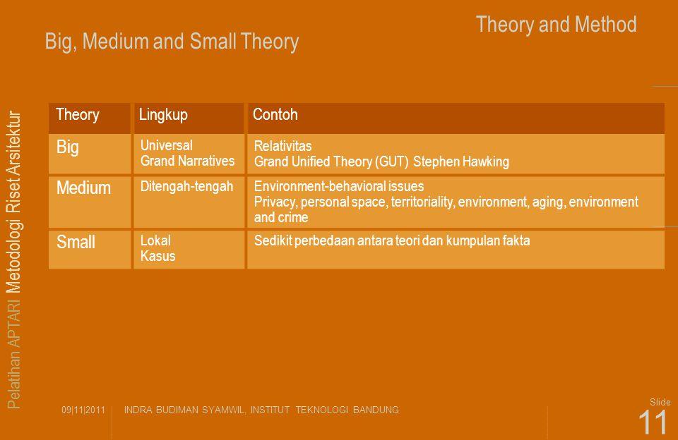 Pelatihan APTARI Metodologi Riset Arsitektur 09|11|2011INDRA BUDIMAN SYAMWIL, INSTITUT TEKNOLOGI BANDUNG Slide 11 Theory and Method Big, Medium and Sm