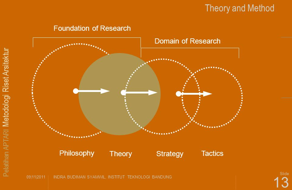 Pelatihan APTARI Metodologi Riset Arsitektur 09|11|2011INDRA BUDIMAN SYAMWIL, INSTITUT TEKNOLOGI BANDUNG Slide 13 Theory and Method Philosophy Theory