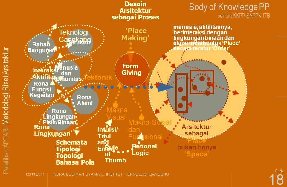 Pelatihan APTARI Metodologi Riset Arsitektur 09|11|2011INDRA BUDIMAN SYAMWIL, INSTITUT TEKNOLOGI BANDUNG Slide 18 Body of Knowledge PP contoh KKPP-SAP