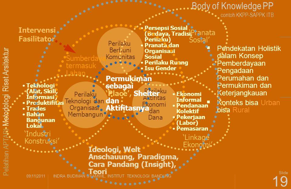 Pelatihan APTARI Metodologi Riset Arsitektur 09|11|2011INDRA BUDIMAN SYAMWIL, INSTITUT TEKNOLOGI BANDUNG Slide 19 Body of Knowledge PP contoh KKPP-SAP
