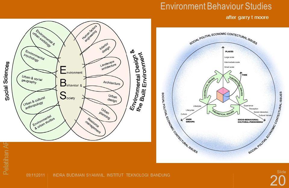 Pelatihan APTARI Metodologi Riset Arsitektur 09|11|2011INDRA BUDIMAN SYAMWIL, INSTITUT TEKNOLOGI BANDUNG Slide 20 Environment Behaviour Studies after