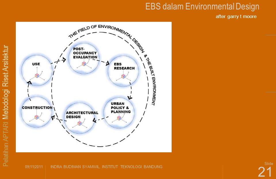 Pelatihan APTARI Metodologi Riset Arsitektur 09|11|2011INDRA BUDIMAN SYAMWIL, INSTITUT TEKNOLOGI BANDUNG Slide 21 EBS dalam Environmental Design after