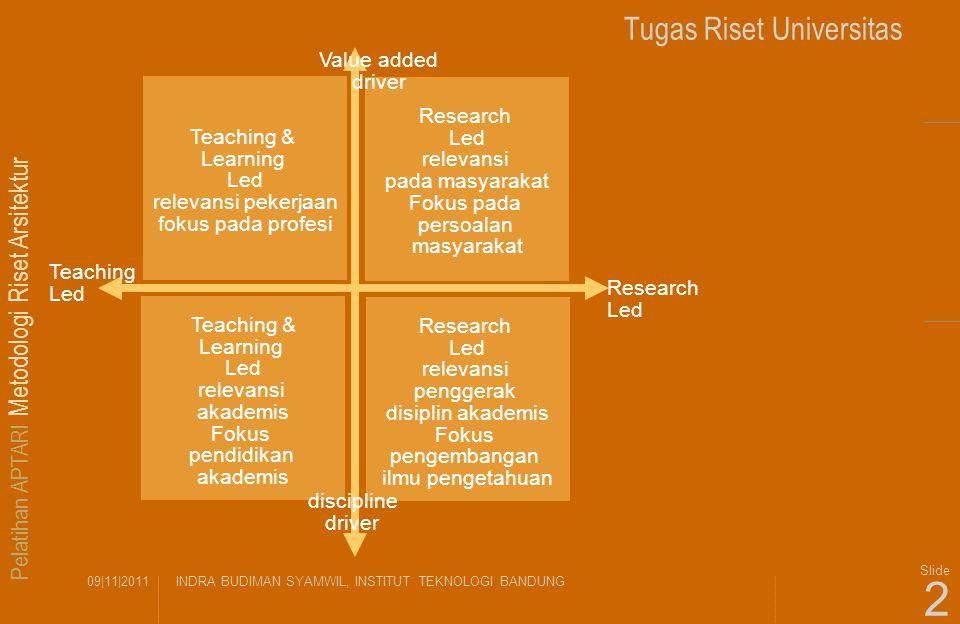 Pelatihan APTARI Metodologi Riset Arsitektur 09|11|2011INDRA BUDIMAN SYAMWIL, INSTITUT TEKNOLOGI BANDUNG Slide 2 Tugas Riset Universitas Teaching & Le
