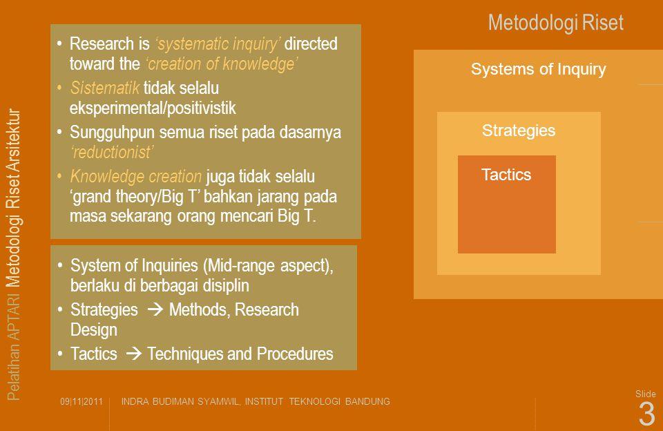 Pelatihan APTARI Metodologi Riset Arsitektur 09|11|2011INDRA BUDIMAN SYAMWIL, INSTITUT TEKNOLOGI BANDUNG Slide 3 Metodologi Riset Systems of Inquiry S
