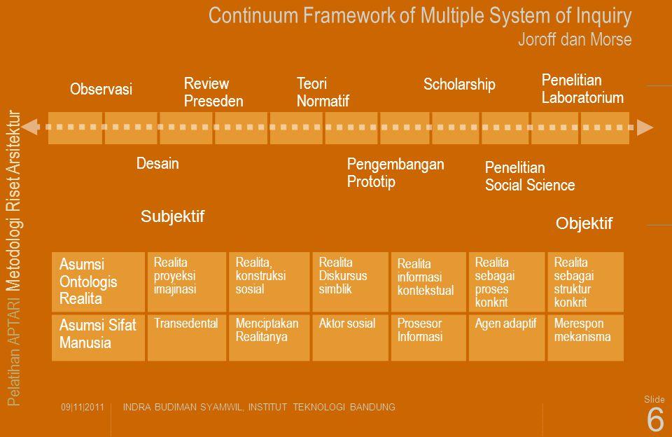 Pelatihan APTARI Metodologi Riset Arsitektur 09|11|2011INDRA BUDIMAN SYAMWIL, INSTITUT TEKNOLOGI BANDUNG Slide 6 Continuum Framework of Multiple Syste