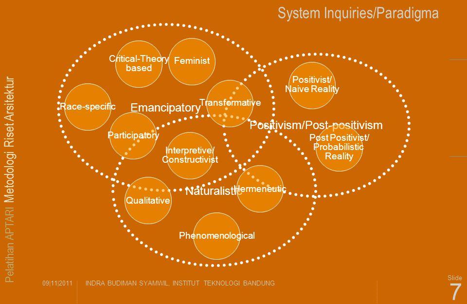 Pelatihan APTARI Metodologi Riset Arsitektur 09|11|2011INDRA BUDIMAN SYAMWIL, INSTITUT TEKNOLOGI BANDUNG Slide 7 System Inquiries/Paradigma Positivism