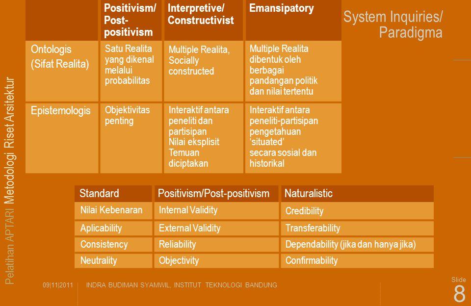 Pelatihan APTARI Metodologi Riset Arsitektur 09|11|2011INDRA BUDIMAN SYAMWIL, INSTITUT TEKNOLOGI BANDUNG Slide 8 System Inquiries/ Paradigma Positivis