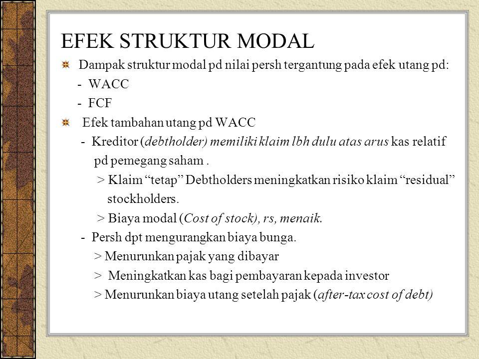 EFEK STRUKTUR MODAL Dampak struktur modal pd nilai persh tergantung pada efek utang pd: - WACC - FCF Efek tambahan utang pd WACC - Kreditor (debtholder) memiliki klaim lbh dulu atas arus kas relatif pd pemegang saham.