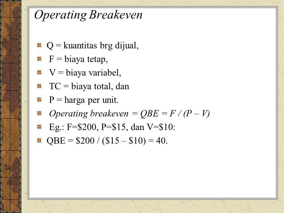 Operating Breakeven Q = kuantitas brg dijual, F = biaya tetap, V = biaya variabel, TC = biaya total, dan P = harga per unit. Operating breakeven = QBE