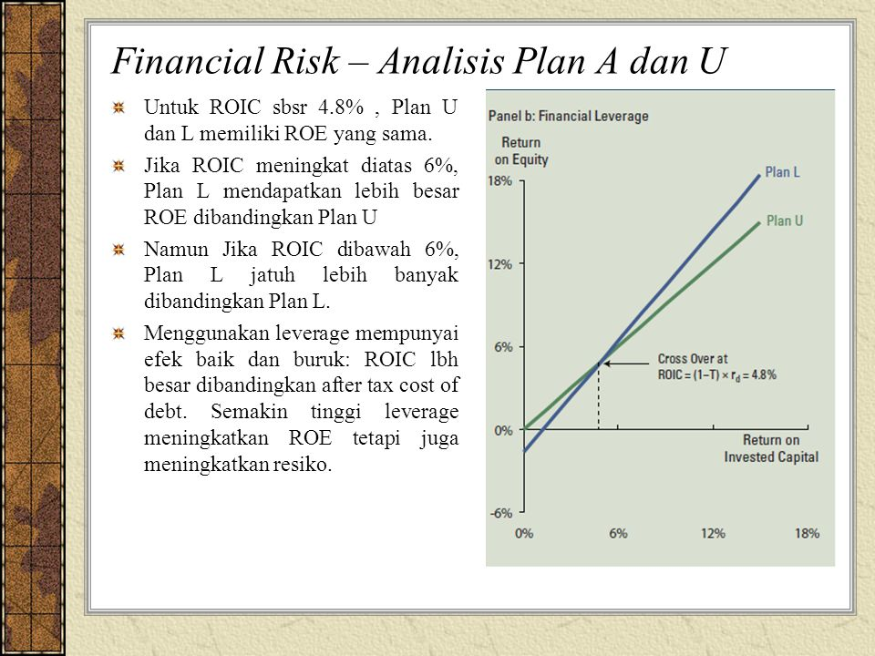 Financial Risk – Analisis Plan A dan U Untuk ROIC sbsr 4.8%, Plan U dan L memiliki ROE yang sama. Jika ROIC meningkat diatas 6%, Plan L mendapatkan le