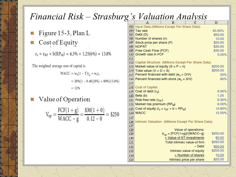 Financial Risk – Strasburg's Valuation Analysis Figure 15-3, Plan L Cost of Equity Value of Operation