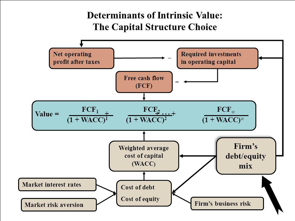 5 Value = + + ··· + FCF 1 FCF 2 FCF ∞ (1 + WACC) 1 (1 + WACC) ∞ (1 + WACC) 2 Free cash flow (FCF) Market interest rates Firm's business risk Market ri