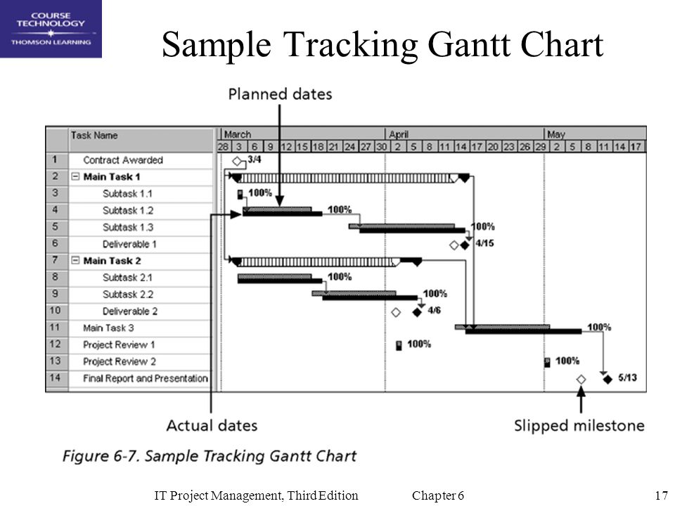 17IT Project Management, Third Edition Chapter 6 Sample Tracking Gantt Chart