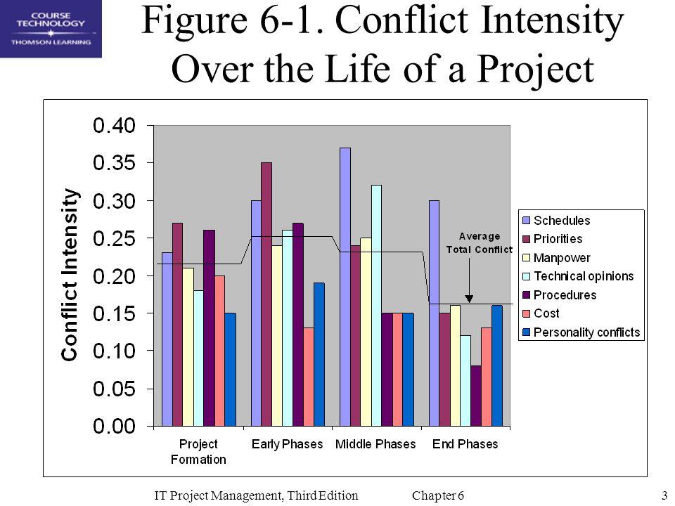 4IT Project Management, Third Edition Chapter 6 Proses Manajemen Waktu Proyek Proses-proses : –Definisi Aktivitas –Pengurutan aktivitas –Perkiraan lama aktivitas –Pembuatan Jadwal –Pengendalian Jadwal
