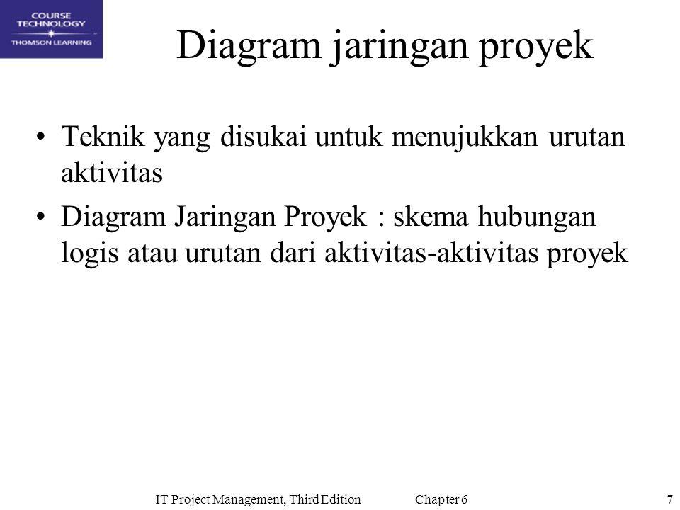 8IT Project Management, Third Edition Chapter 6 Precedence Diagramming Method (PDM) Aktivitas dilambangkan oleh kotak Panah-panah menunjukkan hubungan antar aktivitas Digunakan oleh software manajemen proyek Lebih baik dalam menampilkan tipe ketergantungan yang berbeda-beda