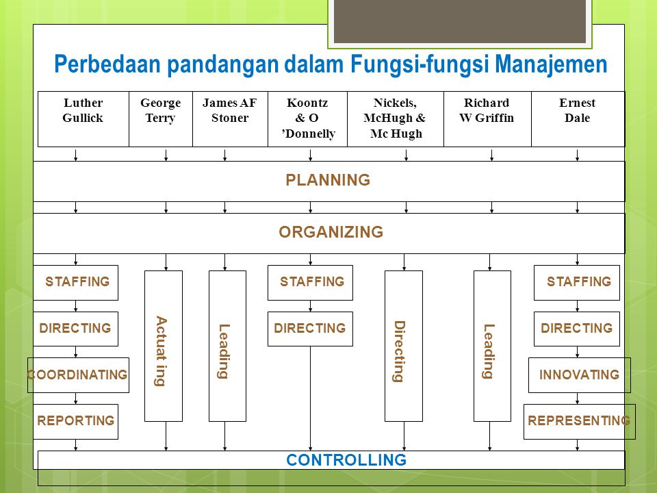 FILSAFAT MANAJEMEN YANG MUNCUL SELAMA BAGIAN TERAKHIR ABAD KE - 20 MANAJER 1.Tujuan-tujuan yang ditetapkan sendiri oleh masing-masing non manajer dan disetujui oleh manajer.