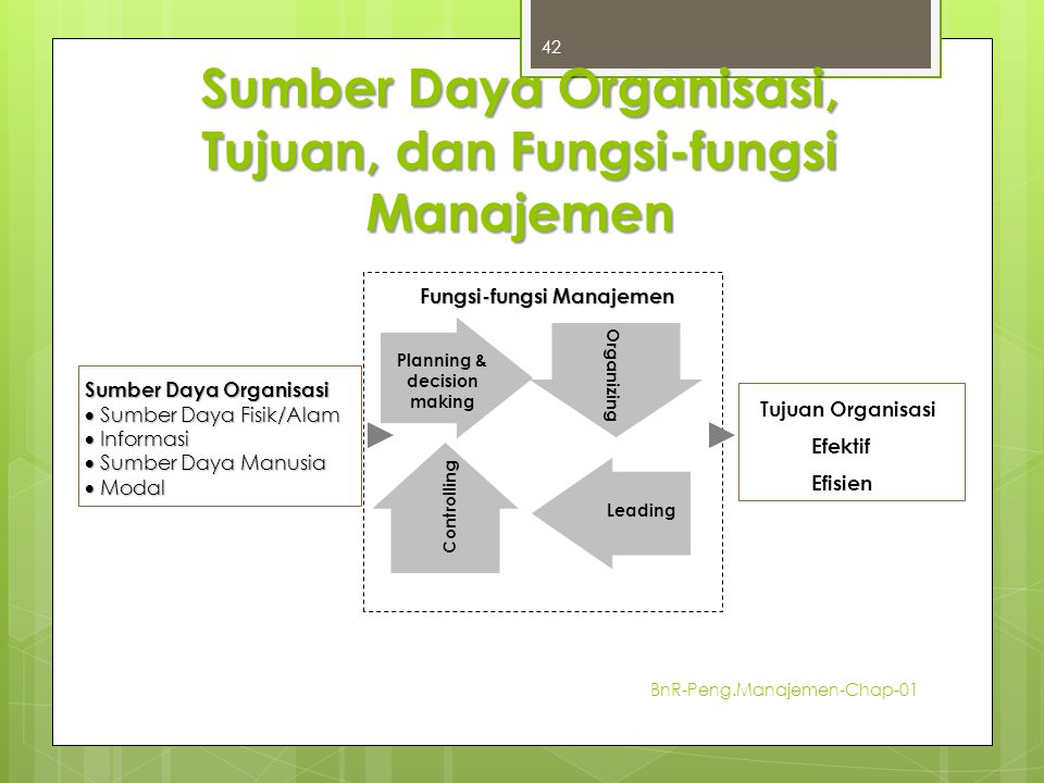 Sumber Daya Organisasi, Tujuan, dan Fungsi-fungsi Manajemen BnR-Peng.Manajemen-Chap-01 42 Planning & decision making Sumber Daya Organisasi  Sumber D