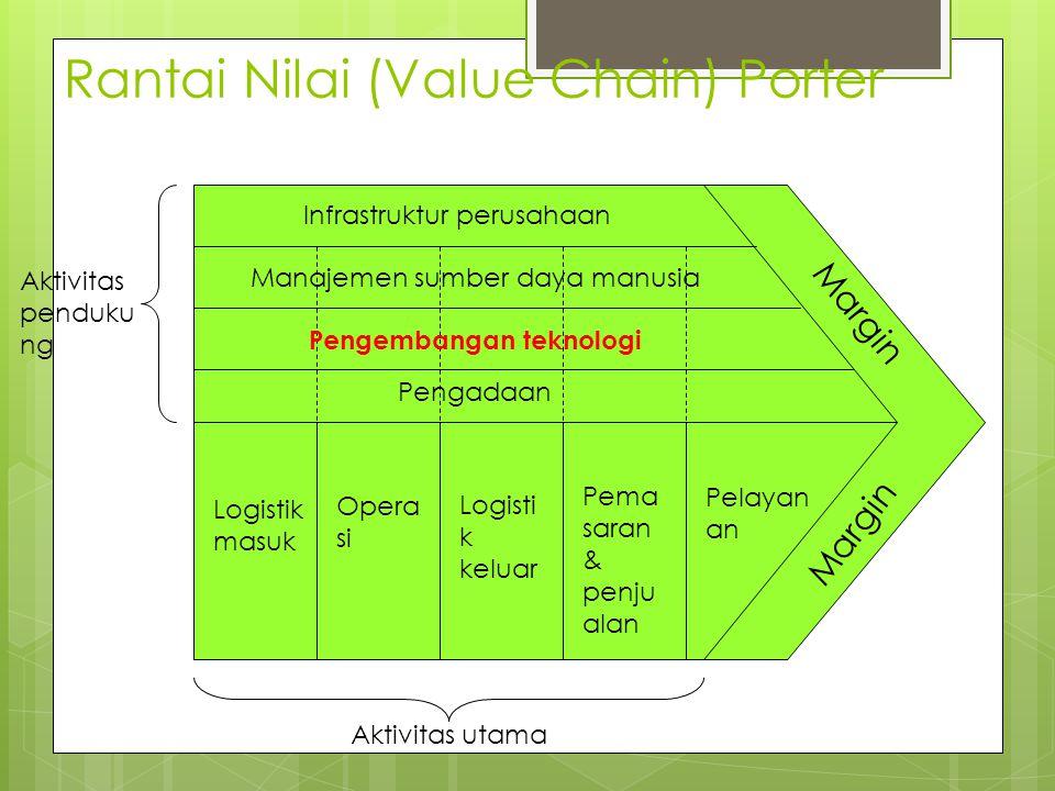 Rantai Nilai (Value Chain) Porter Margin Infrastruktur perusahaan Manajemen sumber daya manusia Pengembangan teknologi Pengadaan Logistik masuk Opera