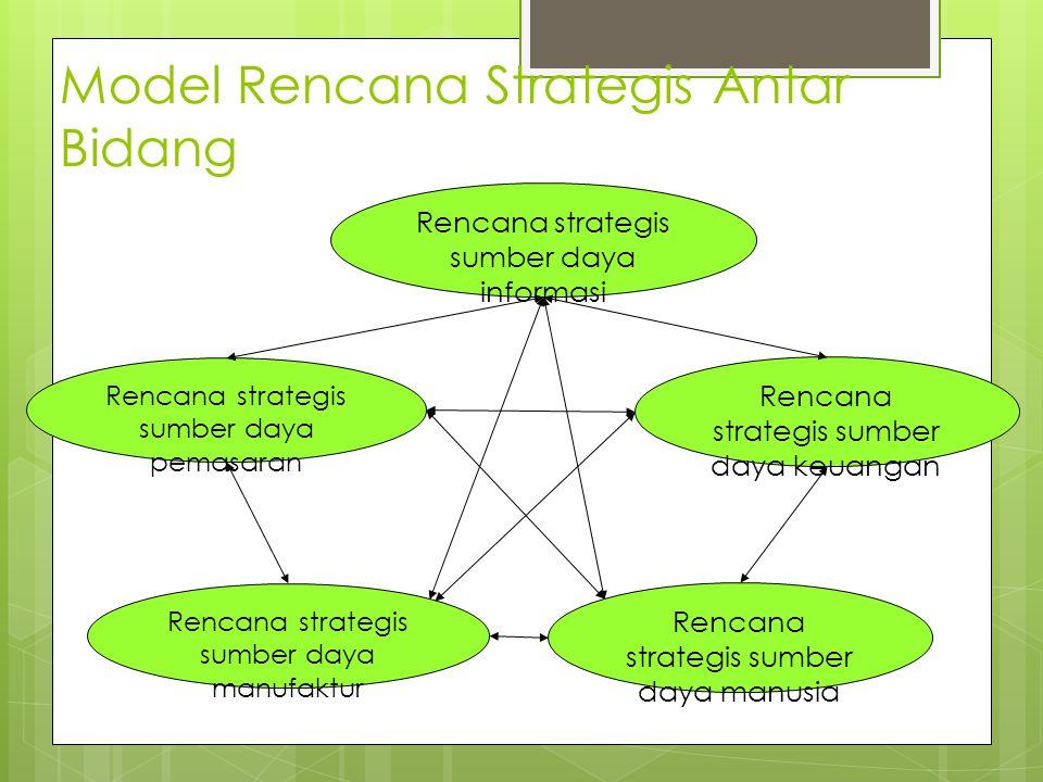 Model Rencana Strategis Antar Bidang Rencana strategis sumber daya informasi Rencana strategis sumber daya manusia Rencana strategis sumber daya manuf