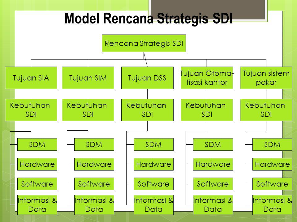Model Rencana Strategis SDI Rencana Strategis SDI Tujuan SIATujuan SIMTujuan DSS Tujuan Otoma- tisasi kantor Tujuan sistem pakar Kebutuhan SDI Kebutuh
