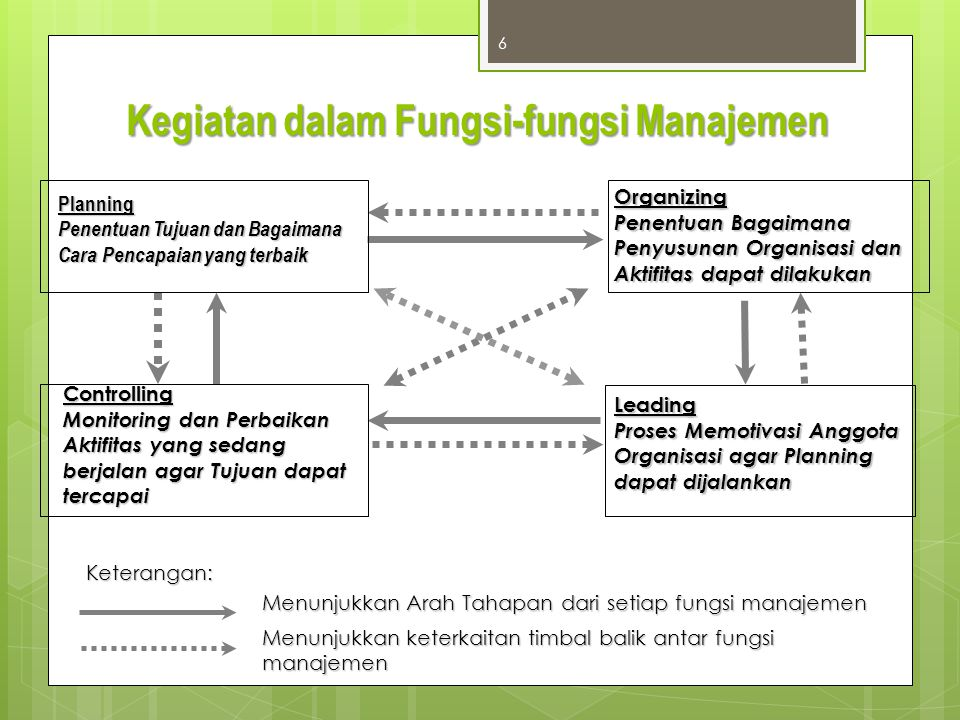 Kegiatan dalam Fungsi-fungsi Manajemen 6 Planning Penentuan Tujuan dan Bagaimana Cara Pencapaian yang terbaik Organizing Penentuan Bagaimana Penyusuna