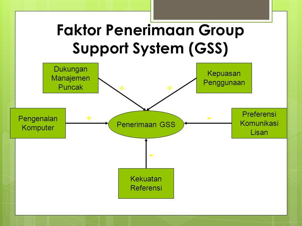 Faktor Penerimaan Group Support System (GSS) Penerimaan GSS Dukungan Manajemen Puncak Kepuasan Penggunaan Pengenalan Komputer Preferensi Komunikasi Li
