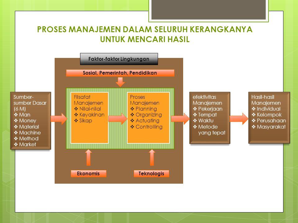 PROSES MANAJEMEN DALAM SELURUH KERANGKANYA UNTUK MENCARI HASIL Sumber- sumber Dasar (6 M)  Man  Money  Material  Machine  Method  Market Filsafa